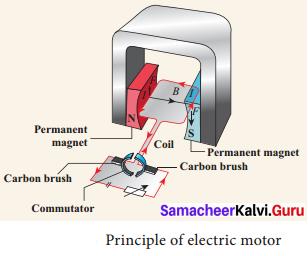9th Science Magnetism And Electromagnetism Samacheer Kalvi