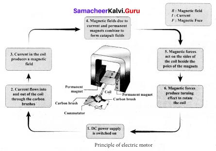 Magnetism And Electromagnetism Samacheer Kalvi