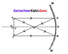 9th Science Reflection Of Light Exercise Samacheer Kalvi Chapter 6