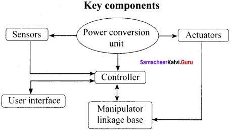 Samacheer Kalvi 12th Physics Solutions Chapter 11 Recent Developments in Physics Q3