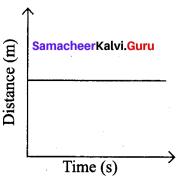 7th Standard Science Force And Motion Samacheer Kalvi