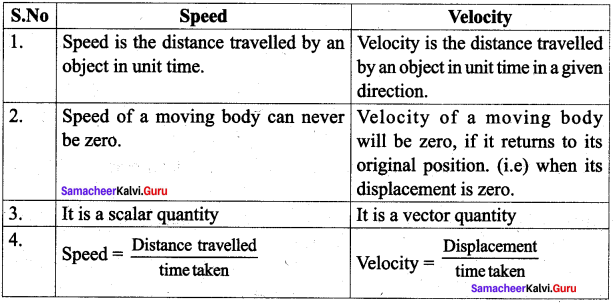 7th Standard Science Force And Motion Question Answer Samacheer Kalvi