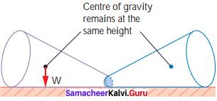 Samacheer Kalvi Guru Science 7th Force And Motion