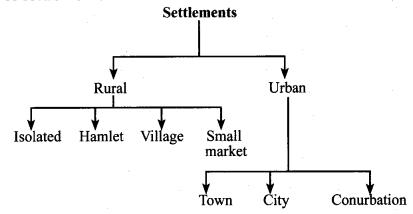 Population And Settlement Book Back Answers Samacheer Kalvi 7th