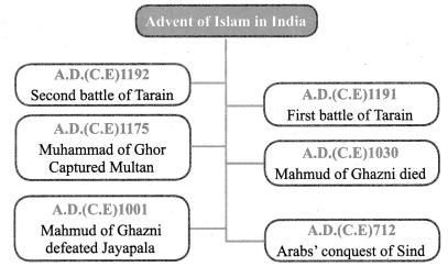 Emergence Of New Kingdoms In North India Class 7 Samacheer Kalvi Social Science History