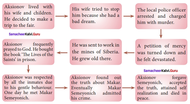 Samacheer Kalvi 12th English Solutions Supplementary Chapter 1 God Sees the Truth, But Waits img-1