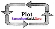 Samacheer Kalvi 7th English Solutions Term 3 Supplementary Chapter 2 Man Overboard
