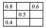 Samacheer Kalvi 7th Maths Solutions Term 3 Chapter 1 Number System Intext Questions 5