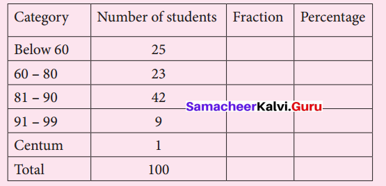 Samacheer Kalvi 7th Maths Solutions Term 3 Chapter 2 Percentage and Simple Interest Intext Questions 1