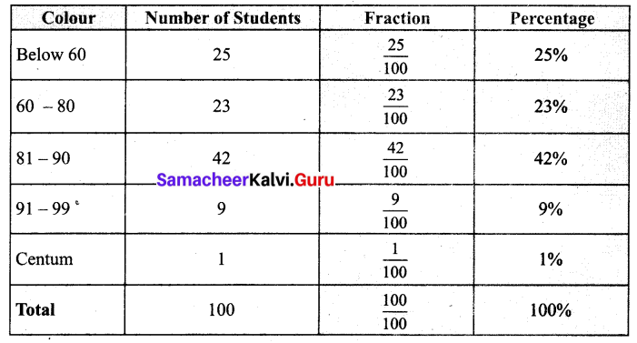 Samacheer Kalvi 7th Maths Solutions Term 3 Chapter 2 Percentage and Simple Interest Intext Questions 2