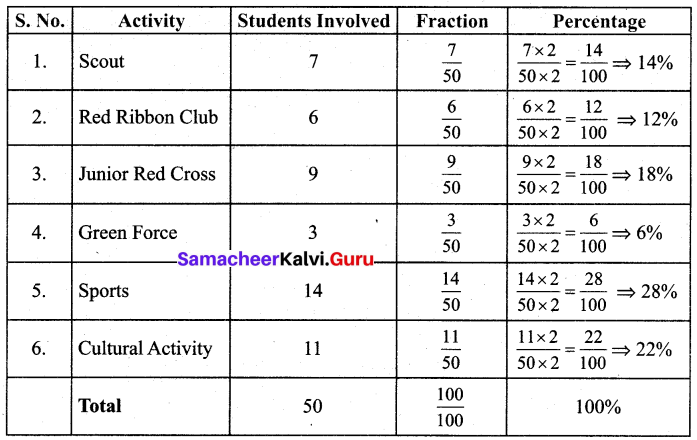 Samacheer Kalvi 7th Maths Solutions Term 3 Chapter 2 Percentage and Simple Interest Intext Questions 3