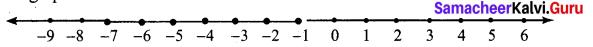 Samacheer Kalvi 7th Maths Solutions Term 3 Chapter 3 Algebra Ex 3.2 2