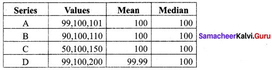 Samacheer Kalvi 7th Maths Solutions Term 3 Chapter 5 Statistics Intext Questions 11