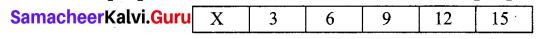 Samacheer Kalvi 7th Maths Solutions Term 3 Chapter 5 Statistics Intext Questions 5