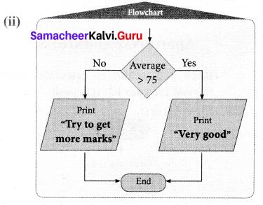 Samacheer Kalvi 7th Maths Solutions Term 3 Chapter 6 Information Processing Ex 6.1 15