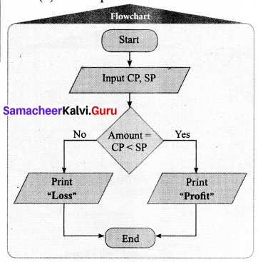 Samacheer Kalvi 7th Maths Solutions Term 3 Chapter 6 Information Processing Ex 6.1 16