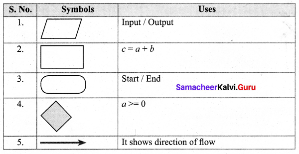 Samacheer Kalvi 7th Maths Solutions Term 3 Chapter 6 Information Processing Ex 6.1 2