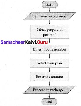 Samacheer Kalvi 7th Maths Solutions Term 3 Chapter 6 Information Processing Ex 6.1 7