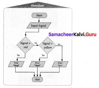 Samacheer Kalvi 7th Maths Solutions Term 3 Chapter 6 Information Processing Ex 6.1 9