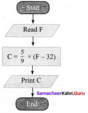 Samacheer Kalvi 7th Maths Solutions Term 3 Chapter 6 Information Processing add 2