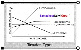 Samacheer Kalvi 7th Social Science Economics Solutions Term 3 Chapter 1 Tax and Its Importance