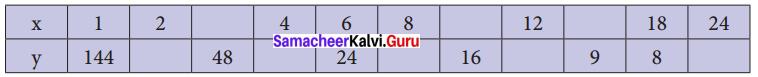 Samacheer Kalvi 8th Maths Solutions Term 3 Chapter 2 Life Mathematics Intext Questions 9