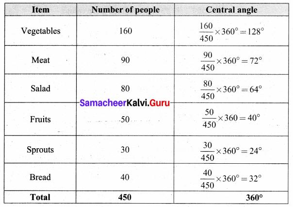 Samacheer Kalvi 8th Maths Solutions Term 3 Chapter 4 Statistics Ex 4.1 10