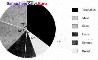 Samacheer Kalvi 8th Maths Solutions Term 3 Chapter 4 Statistics Ex 4.1 11