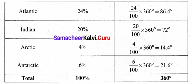 Samacheer Kalvi 8th Maths Solutions Term 3 Chapter 4 Statistics Ex 4.1 14
