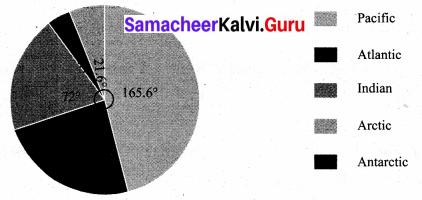 Samacheer Kalvi 8th Maths Solutions Term 3 Chapter 4 Statistics Ex 4.1 15