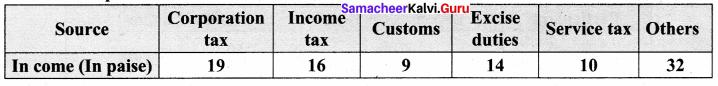Samacheer Kalvi 8th Maths Solutions Term 3 Chapter 4 Statistics Ex 4.1 16