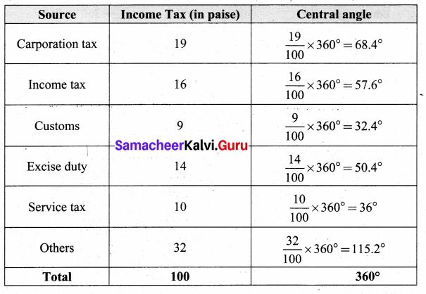 Samacheer Kalvi 8th Maths Solutions Term 3 Chapter 4 Statistics Ex 4.1 17