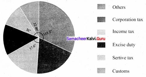 Samacheer Kalvi 8th Maths Solutions Term 3 Chapter 4 Statistics Ex 4.1 18