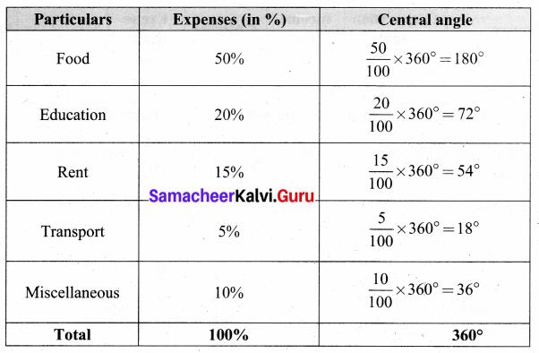 Samacheer Kalvi 8th Maths Solutions Term 3 Chapter 4 Statistics Ex 4.1 20