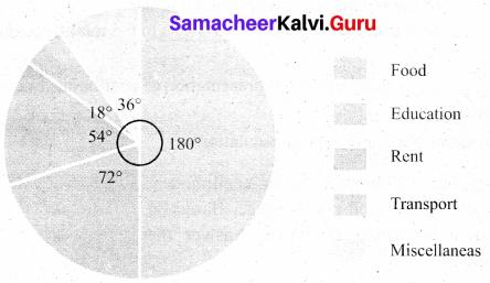 Samacheer Kalvi 8th Maths Solutions Term 3 Chapter 4 Statistics Ex 4.1 21