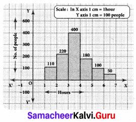 Samacheer Kalvi 8th Maths Solutions Term 3 Chapter 4 Statistics Ex 4.2 1