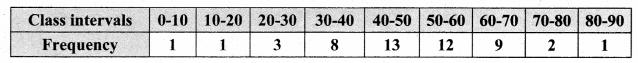 Samacheer Kalvi 8th Maths Solutions Term 3 Chapter 4 Statistics Ex 4.2 15