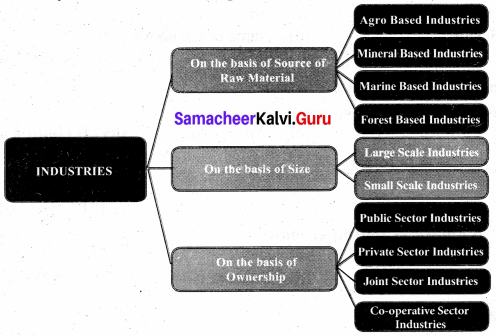 Samacheer Kalvi 8th Social Science Geography Solutions Term 3 Chapter 1 Industries img-1