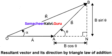 Physics Chapter 2 Kinematics Samacheer Kalvi