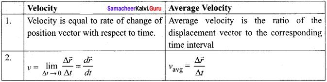 Samacheer Kalvi Guru 11th Physics