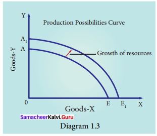 Samacheer Kalvi 11th Economics Solution Chapter 1