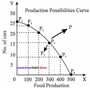 11th Economics 1st Lesson Questions And Answers Samacheer Kalvi