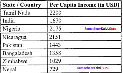 Samacheer Kalvi 11th Economics Solutions Chapter 11 Tamil Nadu Economy