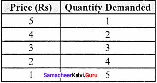 11th Economics Chapter 2 Samacheer Kalvi