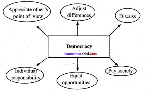 Samacheer Kalvi 11th English Solutions Prose Chapter 5 Convocation Address