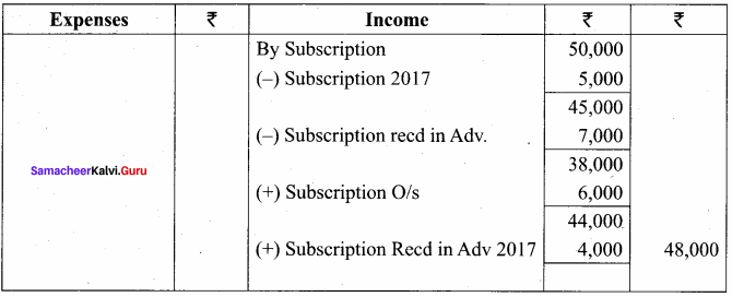 12th Accounts Chapter 2 Accounts of Not-For-Profit Organisation 26