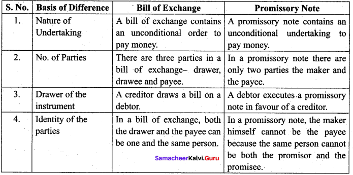 Samacheer Kalvi 12th Commerce Solutions Chapter 22 The Negotiable Instruments Act 1881