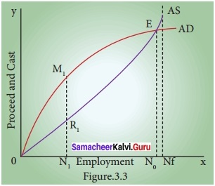 Samacheer Kalvi 12th Economics Chapter 3 Solutions Theories of Employment and Income