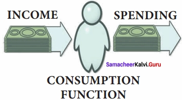 Samacheer Kalvi 12th Economics Chapter 4 Consumption and Investment Functions