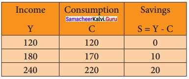 Samacheer Kalvi 12th Economics Solutions Chapter 4 Consumption and Investment Functions